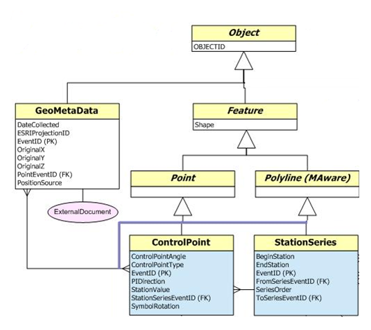 More than 30 Essential Data Models Available for ArcGIS