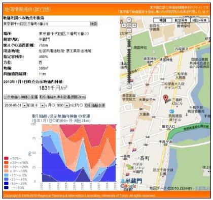 Market conditions around the location