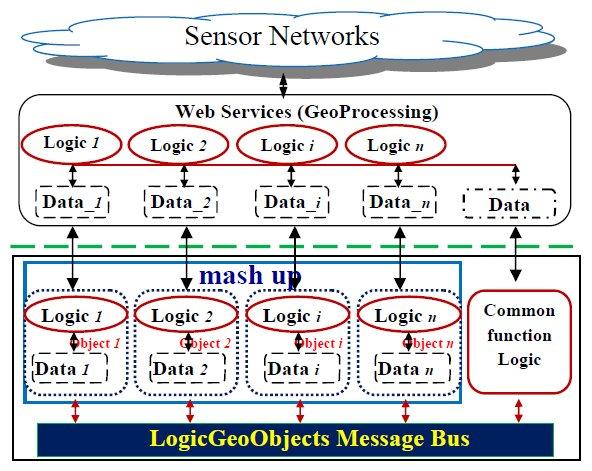 Evolution from mashing up data into mashing up logic generating and manipulating data dynamically