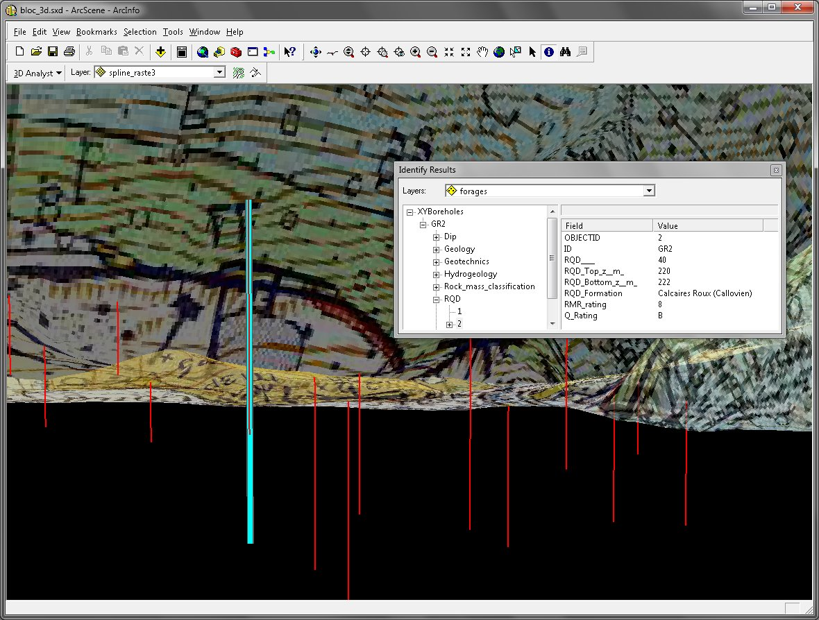 Coupling 3D GIS-based Modelling and Field Methods to Evaluate