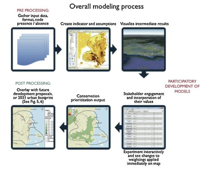The overall CHIA modeling process showing engagements and stakeholder values incorporated by slider-bar functionality, data attributes, dynamic updating of attributes (as values adjusted by slider-bars), biodiversity model, level of protection model and threat model and an example of conservation prioritization output map.