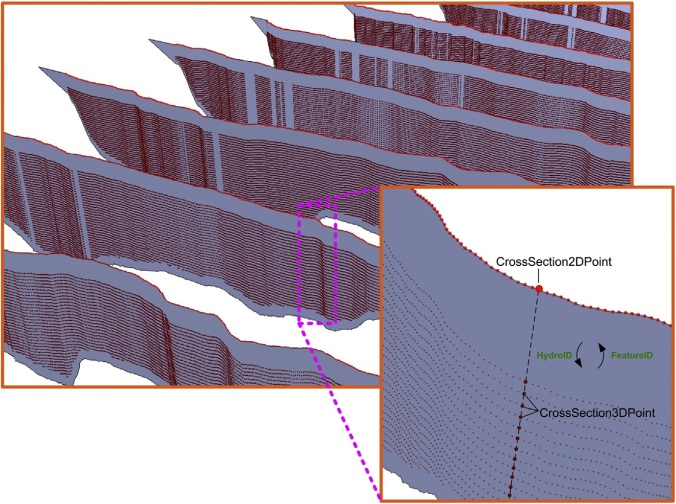 Diagram of the connectivity between multidimensional river objects in a cross-section and the river network: Relationship between the CrossSection3DPoint and CrossSection2DPoint in 3D cross-sections.