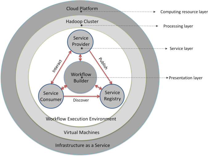 Framework architecture.