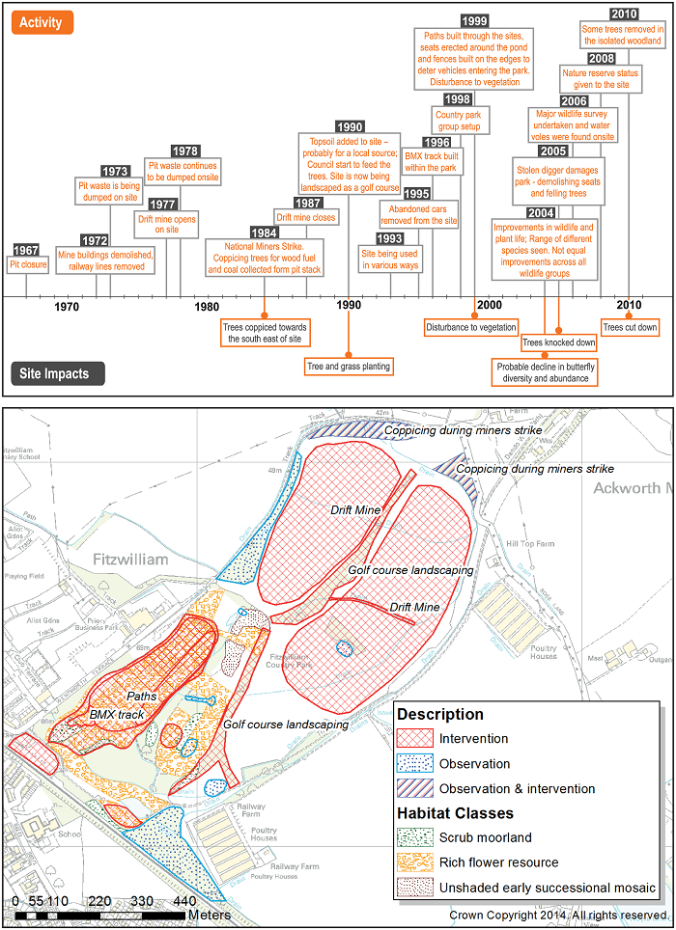 (a) timeline and (b) map of the Fitzwilliam site developed using PGIS and RAP-GIS differentiating in (a) activities and site impacts and in (b) observations and active interventions.